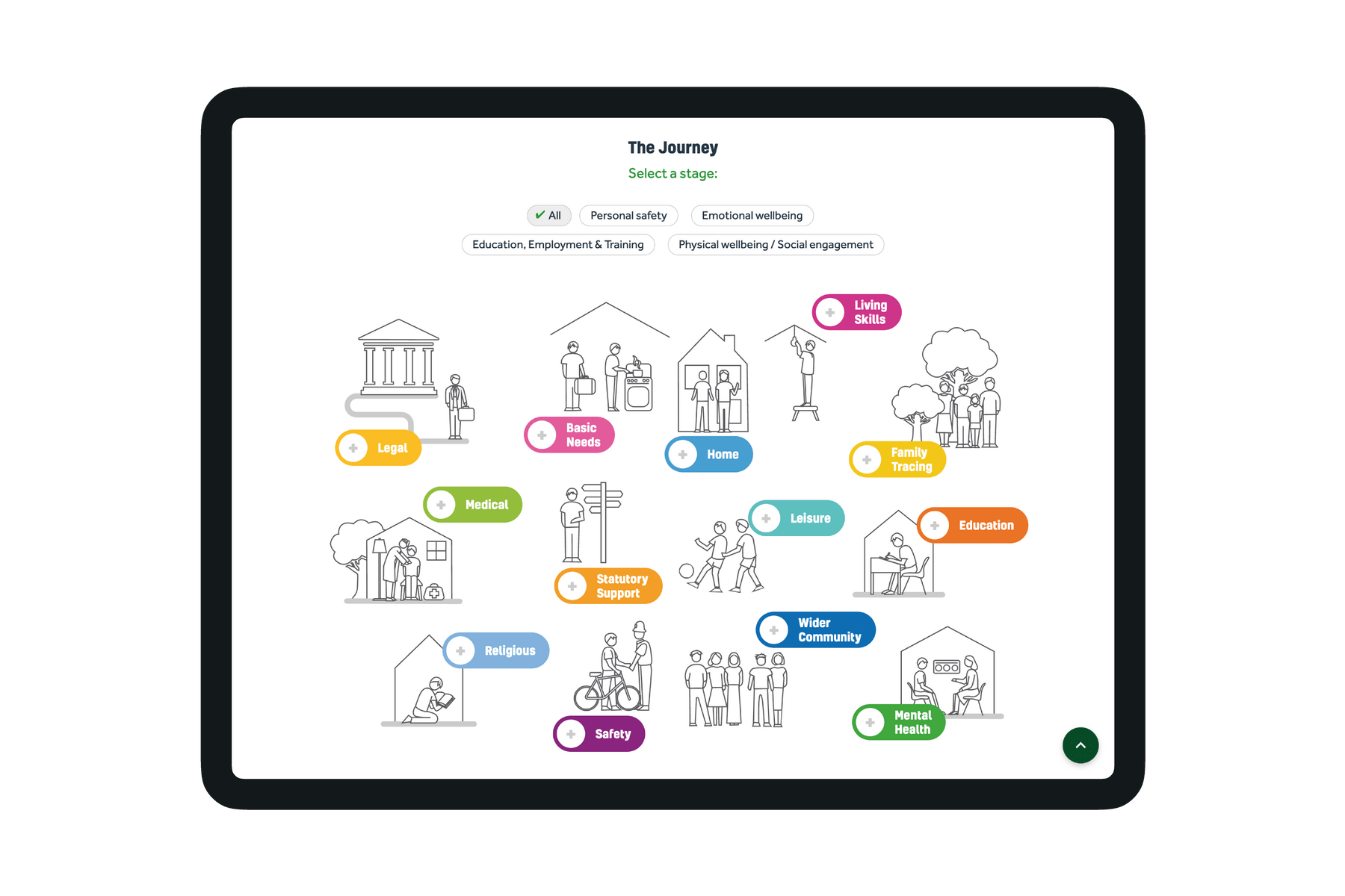 """iPad Pro showing the interactive """"The Journey"""" graphic."""